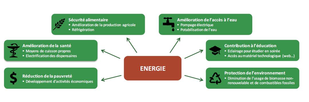 l_acces_a_l_energie_en_afrique.png